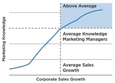 L'impact des connaissances marketing sur la croissance des ventes