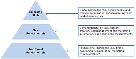 Marketing skills pyramid