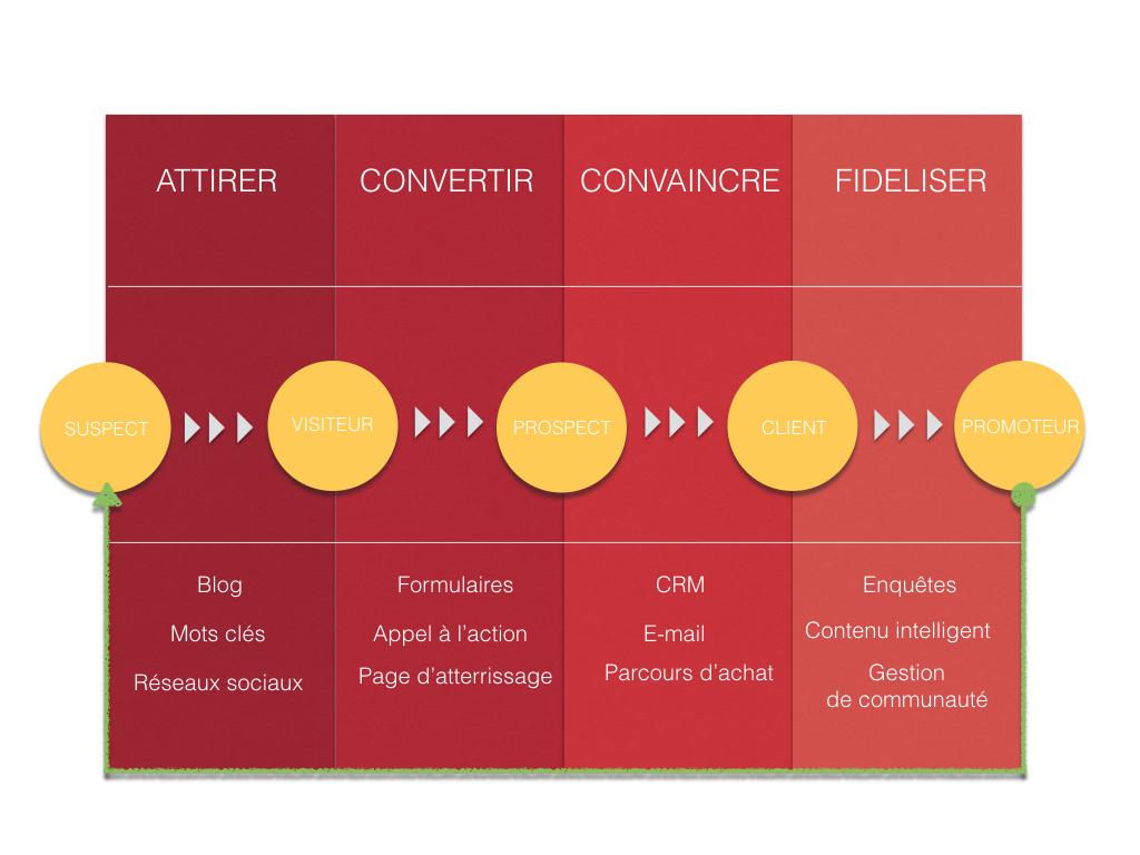 Méthode inbound marketing