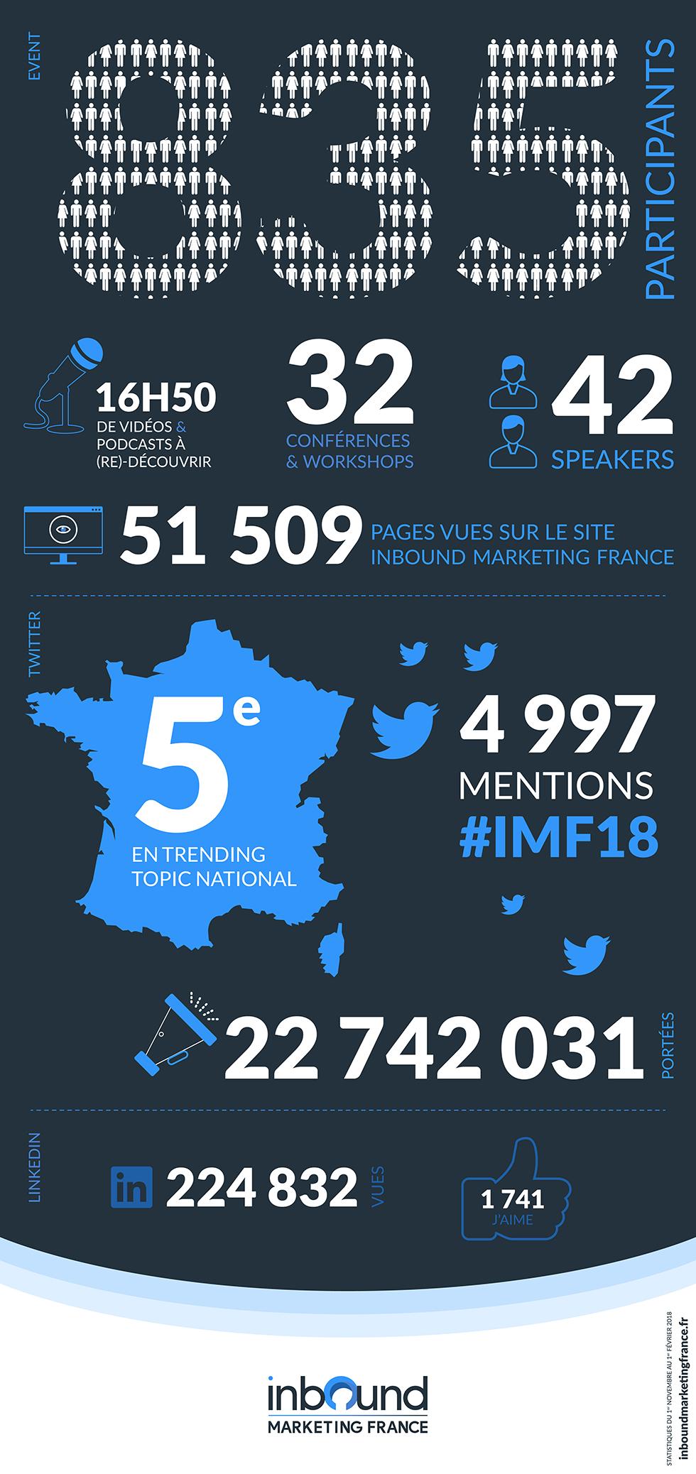 Infographie chiffres clés IMF18