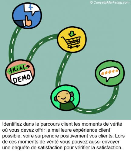 parcours client et expérience client