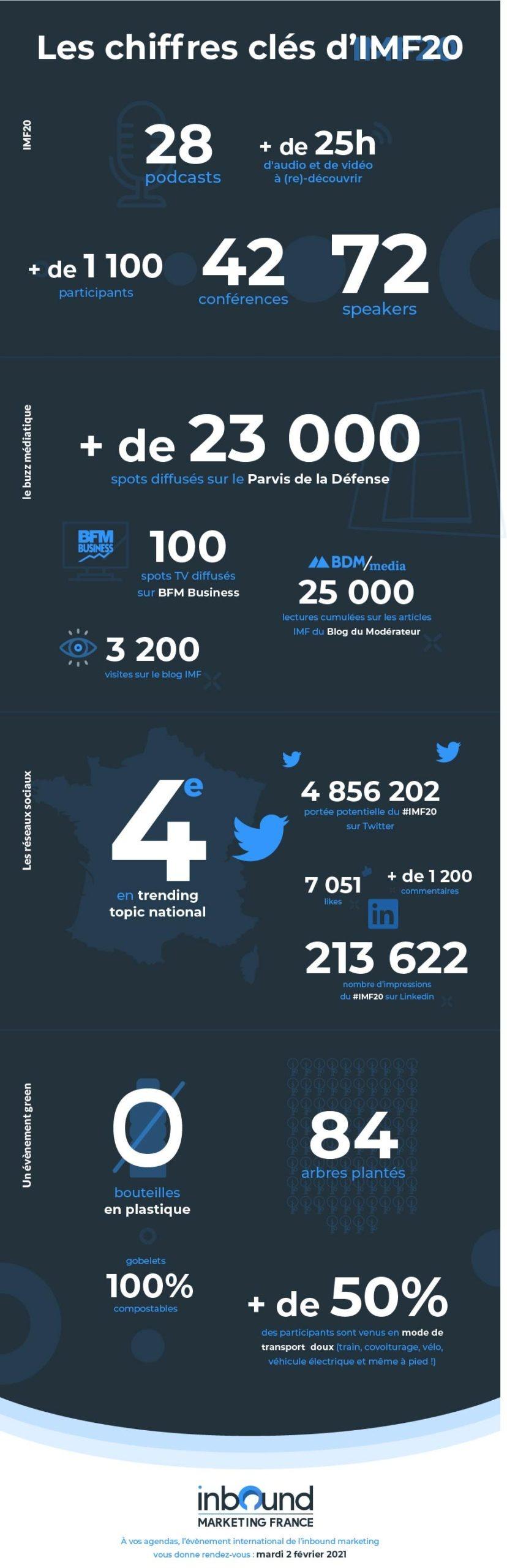 IMF20 Infographie bilan chiffres clés