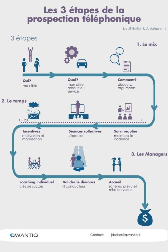 Les 3 étapes de la prospection téléphonique