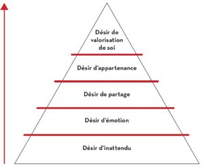 pyramide Inbound Marketing