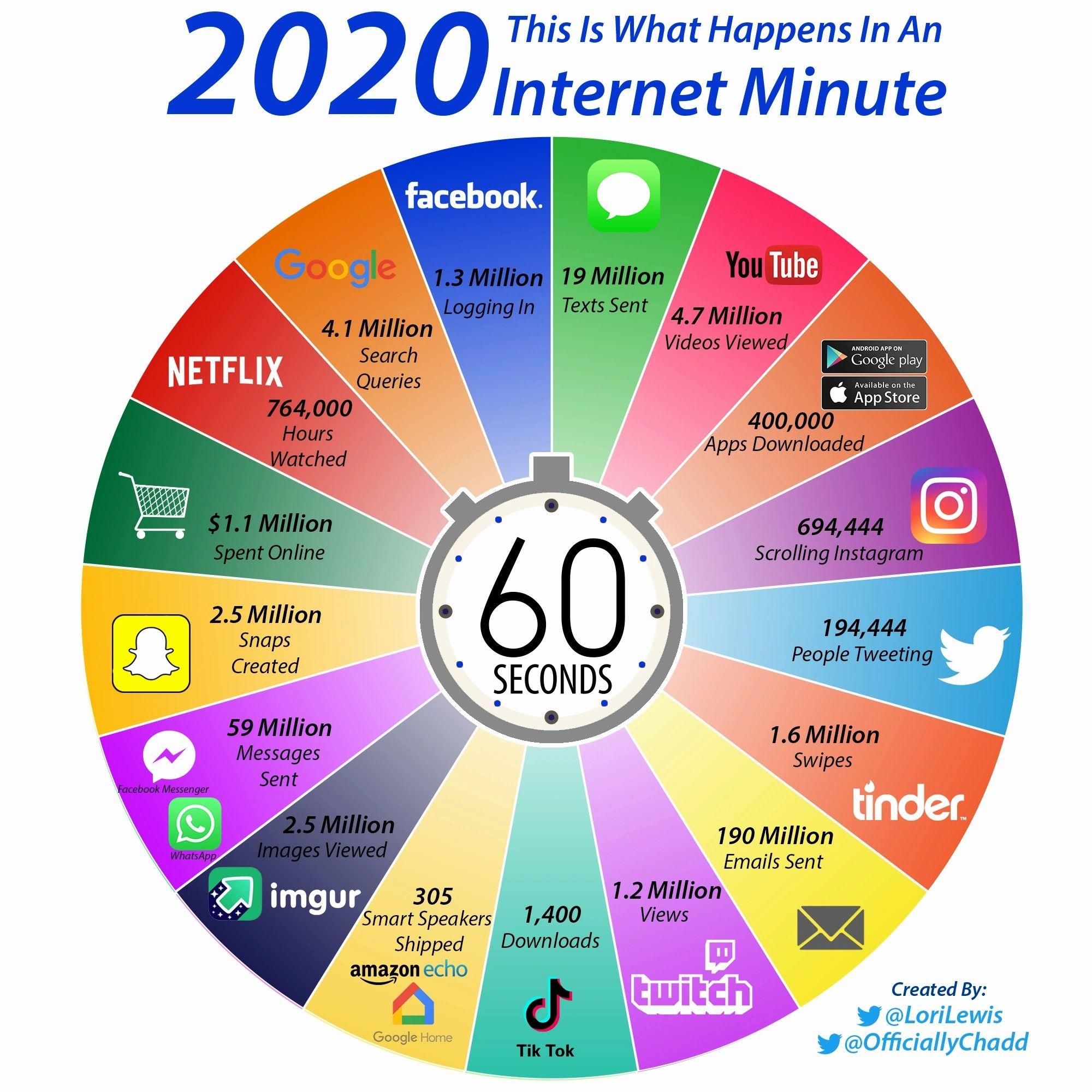 activité digitale minute