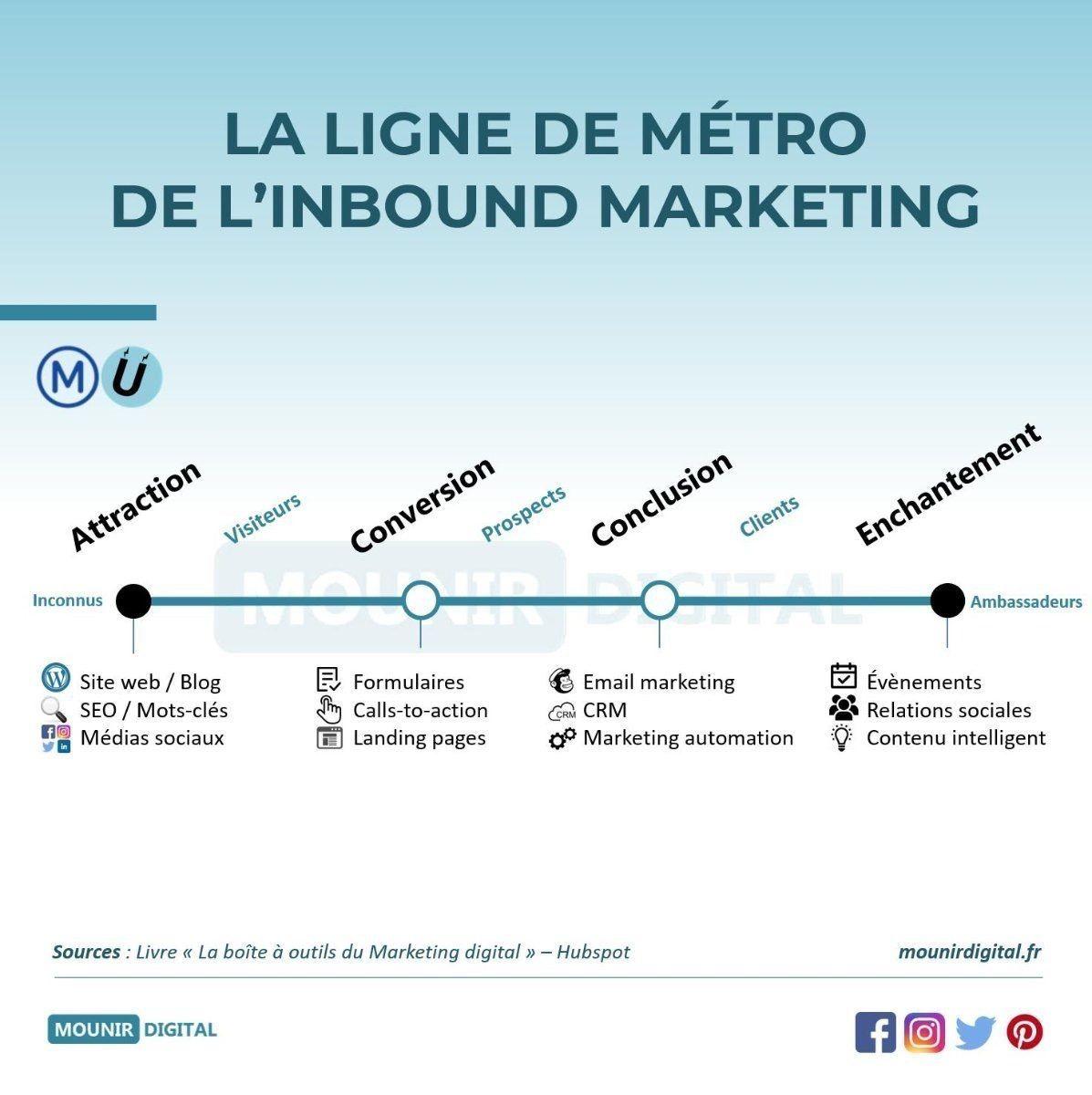 ligne metro inbound marketing